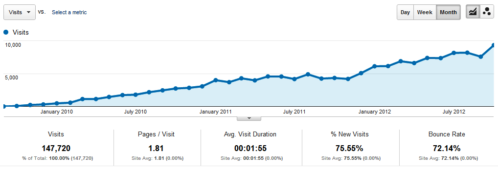 Sample stats of visitor traffice