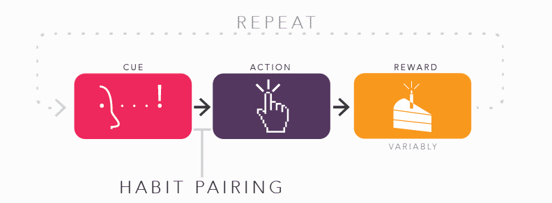 How the Cue-Action-Reward (CAR) Model has been used to induce habits.