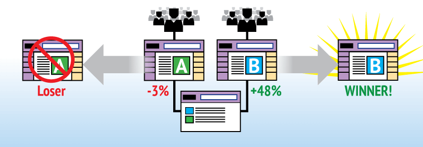 A/B and Multi-Variate Testing User Experience